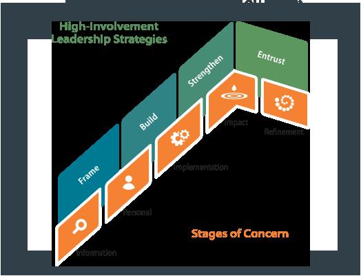 pc-leading-organizational-change-diagram